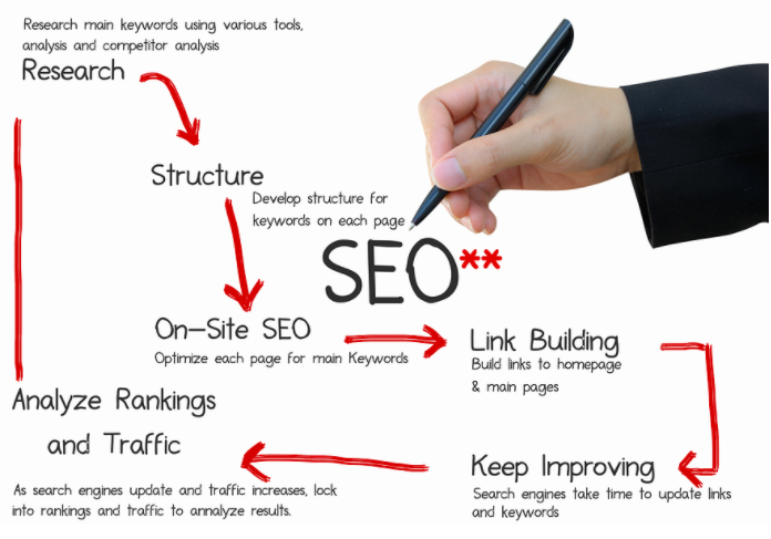 about-seo